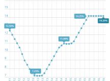 Copom mantém juros básicos em 14,25% ao ano pela sétima vez seguida