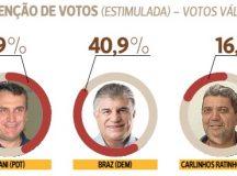 Pesquisa aponta virada de Irani com 42,9% sobre Braz com 40,2%. Ratinho tem 16,2%
